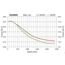 Motor de Passo Leadshine NEMA 17 - 04Kgf.cm - NEO-42CM04-1A
